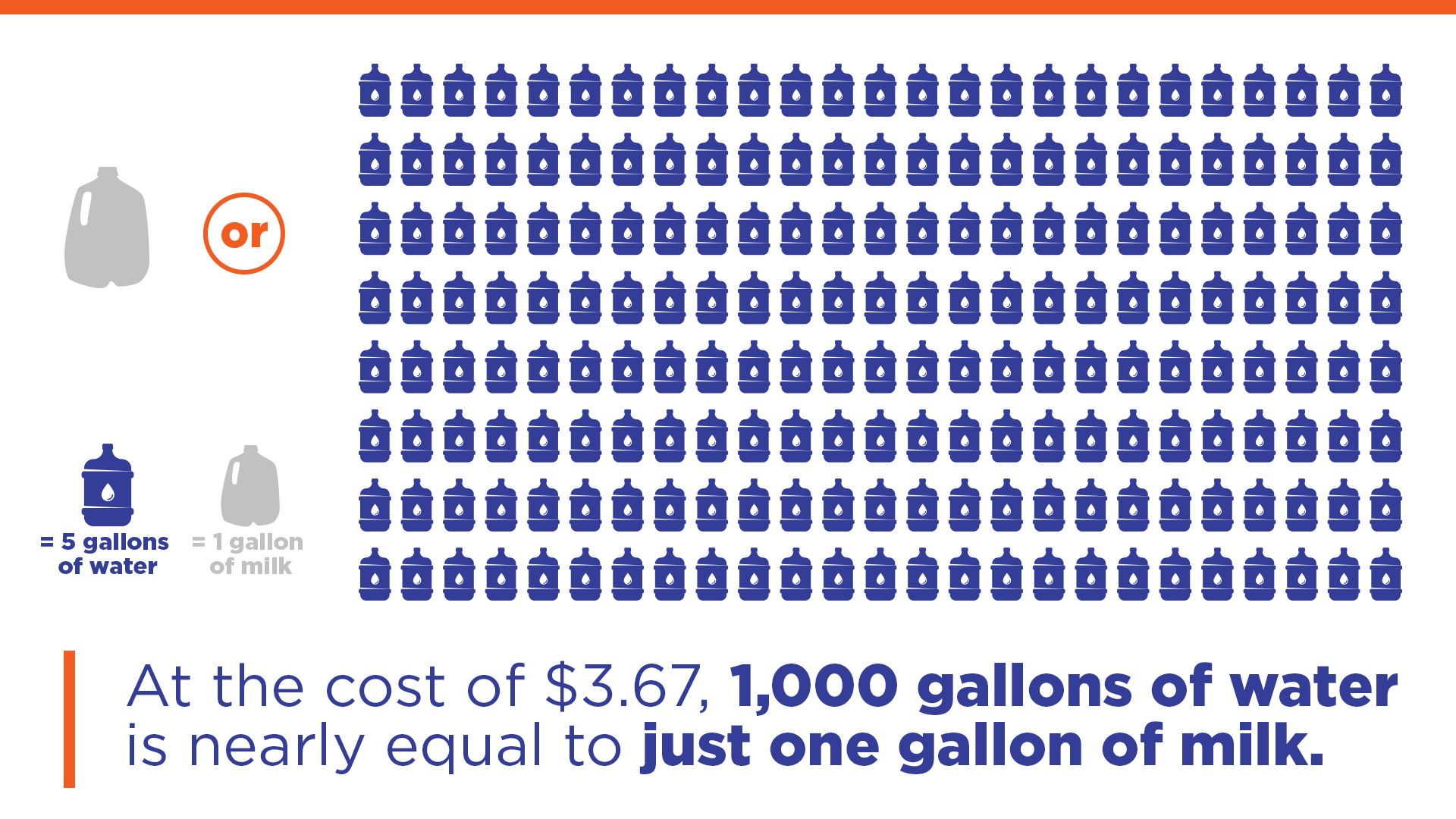 Infographic displaying the cost of 1,000 gallons of water compared to 1 gallon of milk
