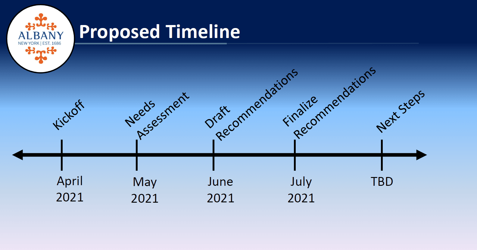 COVID Recovery Task Force Time Line